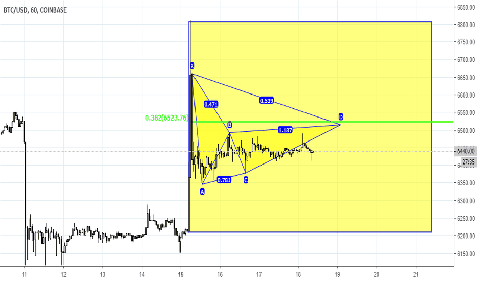 BTCUSD: BTC direction will be estimated after breakout