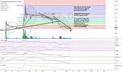 OPTT: $OPTT chart Bullish breakout emerging