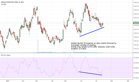 APOLLOHOSP: Apollo Hospitals- Hidden Bullish Divergence