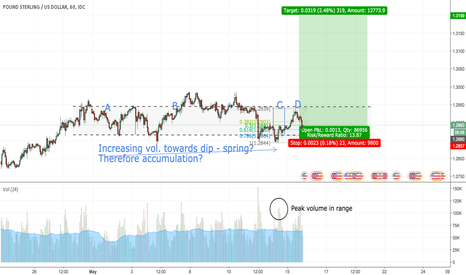 GBPUSD: GBP/USD Long (update 2)