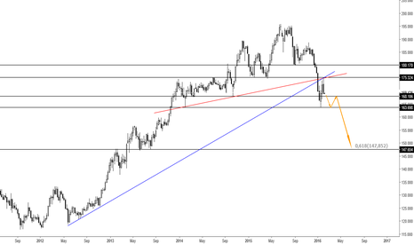 GBPJPY: GBPJPY Weekly - Great downside potential