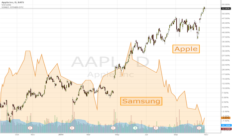 AAPL: APPLE SOARS, SAMSUNG SINKS