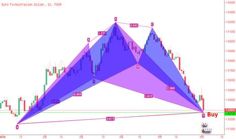 EURAUD: 欧元/澳元,日线图形成叠加形成