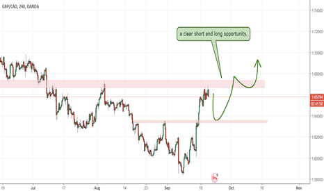 GBPCAD: gbpcad 4h twice opportunity