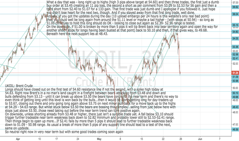 UKOIL: UKOIL: Brent Crude Long again stops under 51.00 low risk trade