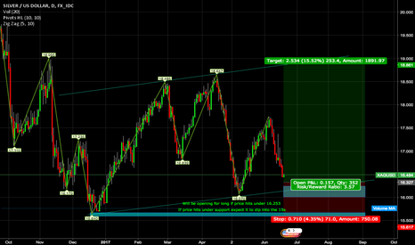 XAGUSD: XAGUSD LONG IDEA