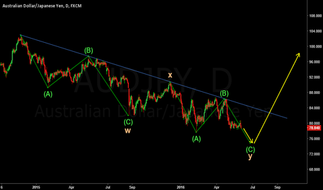 AUDJPY: WXY double three correction is nearly complete