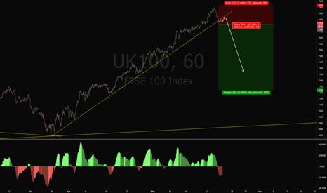UK100: UK100 Short Trade Setup