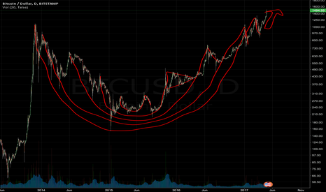 BTCUSD: Russian Doll: five nested cup and handle pattern