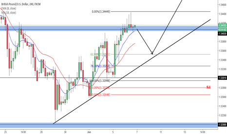 GBPUSD: GBPUSD LONG OPPORTUNITY (JUNE)