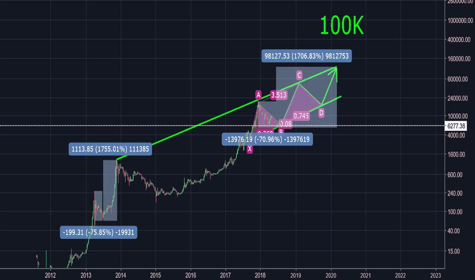 BTCUSD: BTC 100K until March 2020