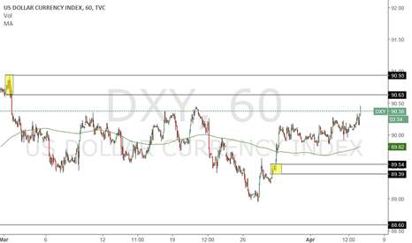 DXY: Short level above, sellers supply level.