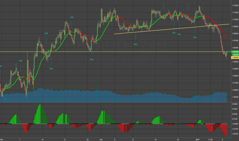 GBPAUD: GBPAUD - Support Gone, all down hill from here