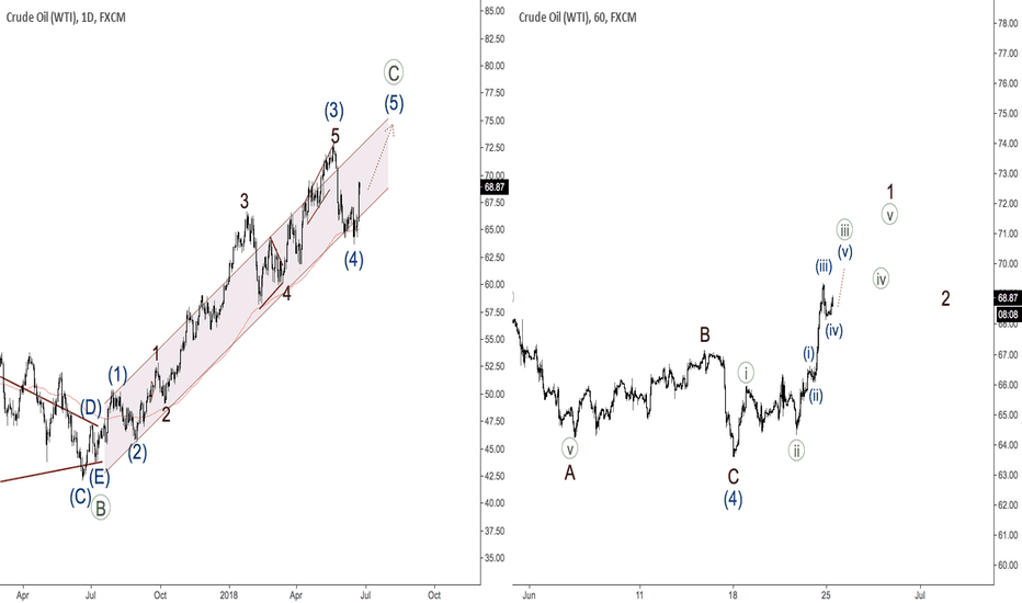 USOIL: OIL - fifth wave has begun