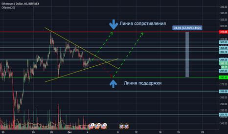 ETHUSD: ETH/USD Скоро будет всё понятно!