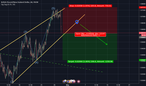 GBPNZD: Wolfe Completed