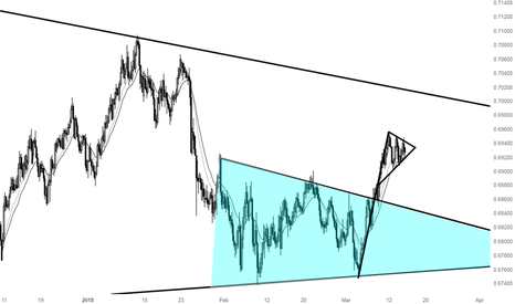 NZDCHF: Interesting area to watch ahead of RBNZ GDP release