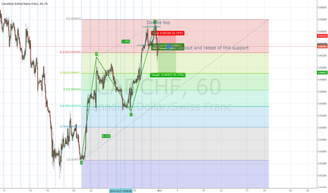 CADCHF: CAD/CHF ABCD PATTERN