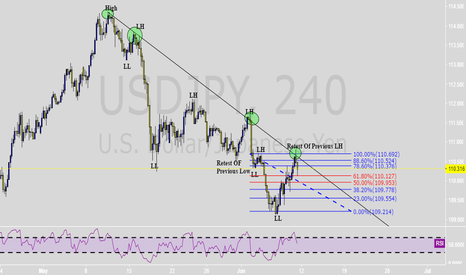 USDJPY: UJ Failed To Break Structure On 4H