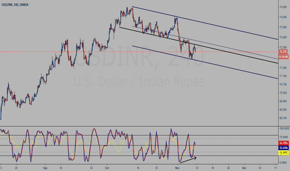 USDINR: USDINR 4H chart study - Channel