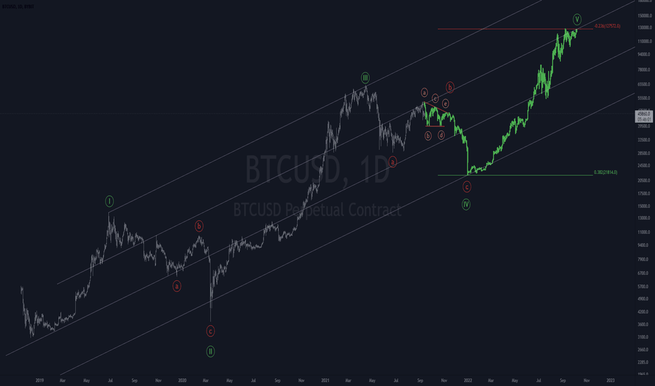 tradingview uk bitcoin bitcoin prezzo valore