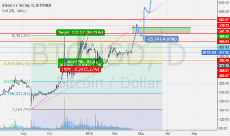 BTCUSD: What I want to happen.