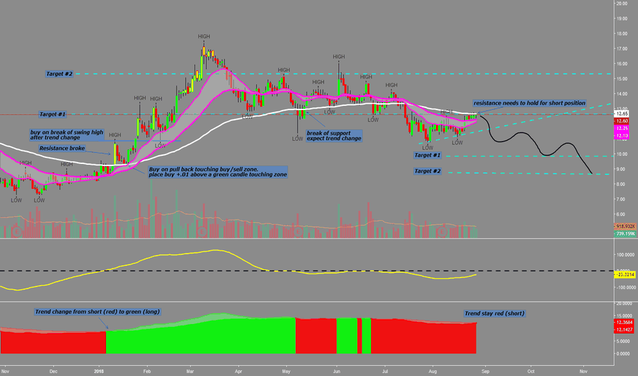 TGTX: Swing idea: Possible short opportunity for a couple of points
