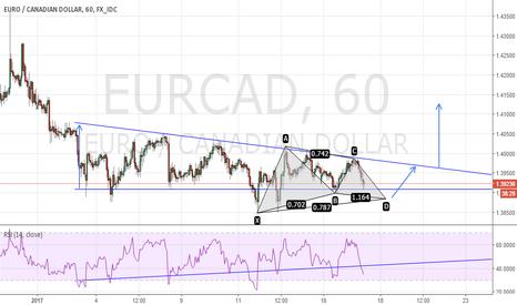 EURCAD: Two Trading Scenario on EURCAD
