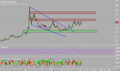 VIX: Updated $VIX Chart