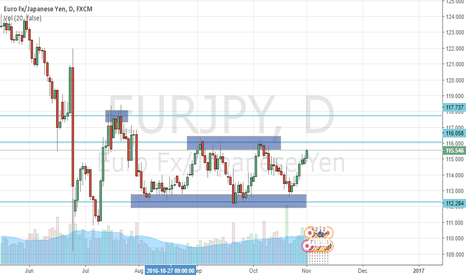 EURJPY: EURJPY D1 Ranging example.