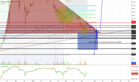 BTCUSD: short to retest low