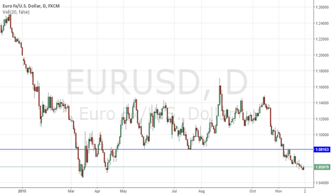 EURUSD: EURUSD looking bearish