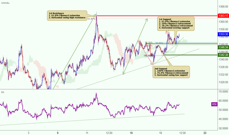 XAUUSD: XAUUSD tested support, potential to rise further!
