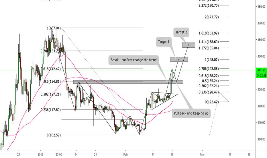 ETHUSD: ETH/USD - Nice structure