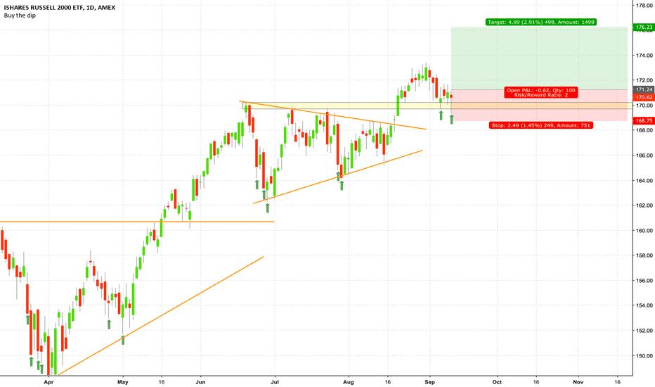 IWM: BUY signal on #IWM #trading #stocksinvesting