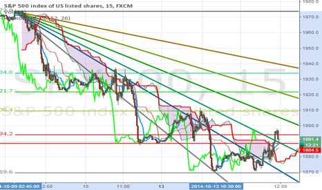 SPX500: 1888 bounce to see 1910 again and ...