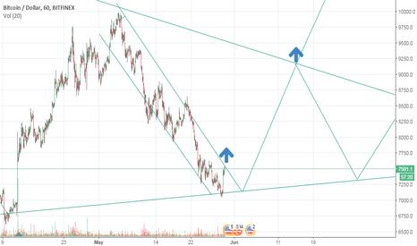 BTCUSD: Bitcoin fractal short term technical analysis