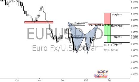 EURUSD: (Daily) eurusd bat pattern