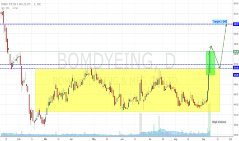 BOMDYEING: Bombay Dyeing Breaks Above Consolidation (Bullish)