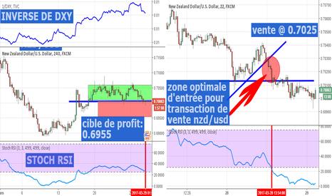NZDUSD: nzd/usd en correlation avec inverse de l'indice dollar US (DXY)