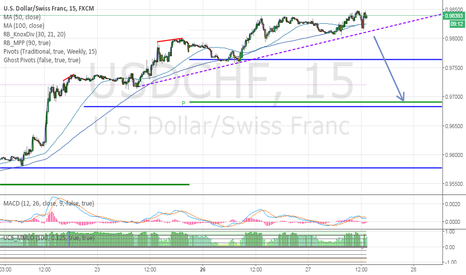 USDCHF: USD/CHF short on a break below the trendline