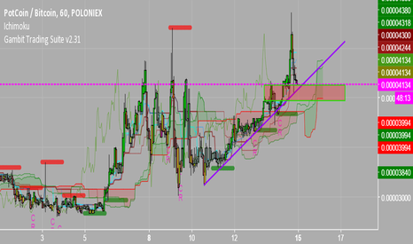 POTBTC: POT | Bullish | Ichimoku going bullish
