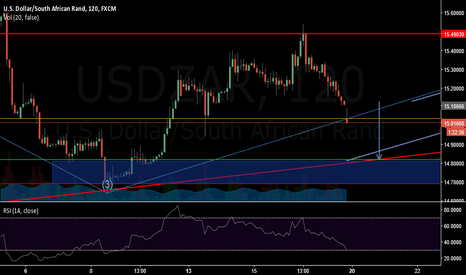 USDZAR: wait until the zone