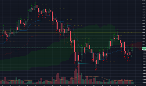 BTCUSD: Green 2 on the 4 hr and that TK cross is getting closer