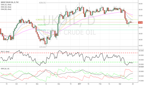 UKOIL: Brent Crude - Possible failed pin bar short opp