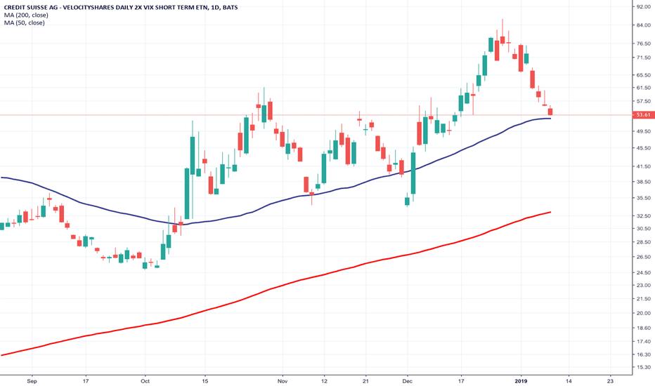 TVIX: $TVIX potential 50MA bounce