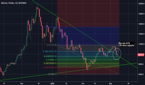 BTCUSD: Bitcoin confirmando forte resistência em 9500 usd
