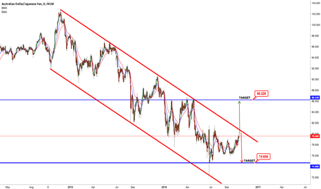 AUDJPY: AUDJPY Neutral Trade