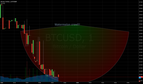BTCUSD: The watermelon crawl!