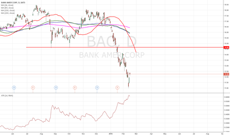 BAC: $BAC buyers and sellers levels